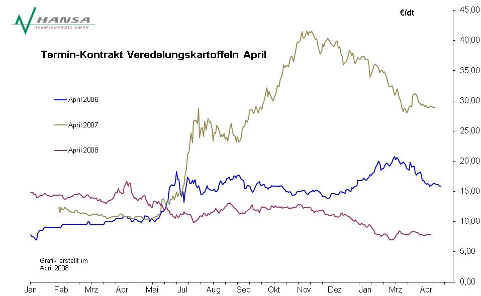 Verlauf Veredelungskartoffeln April 2006 - 2008