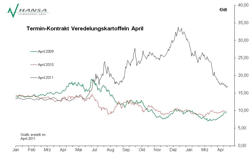 Verlauf Veredelungskartoffeln April 2009 - 2011