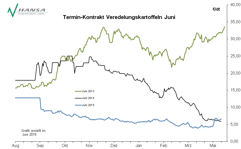 Verlauf Veredelungskartoffeln Juni 2013 - 2015
