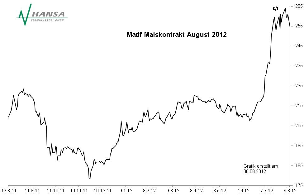 Matif: Mais August 2012