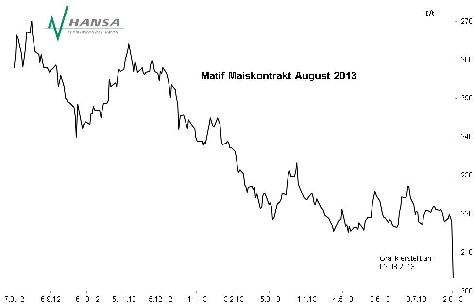 Matif: Mais August 2013