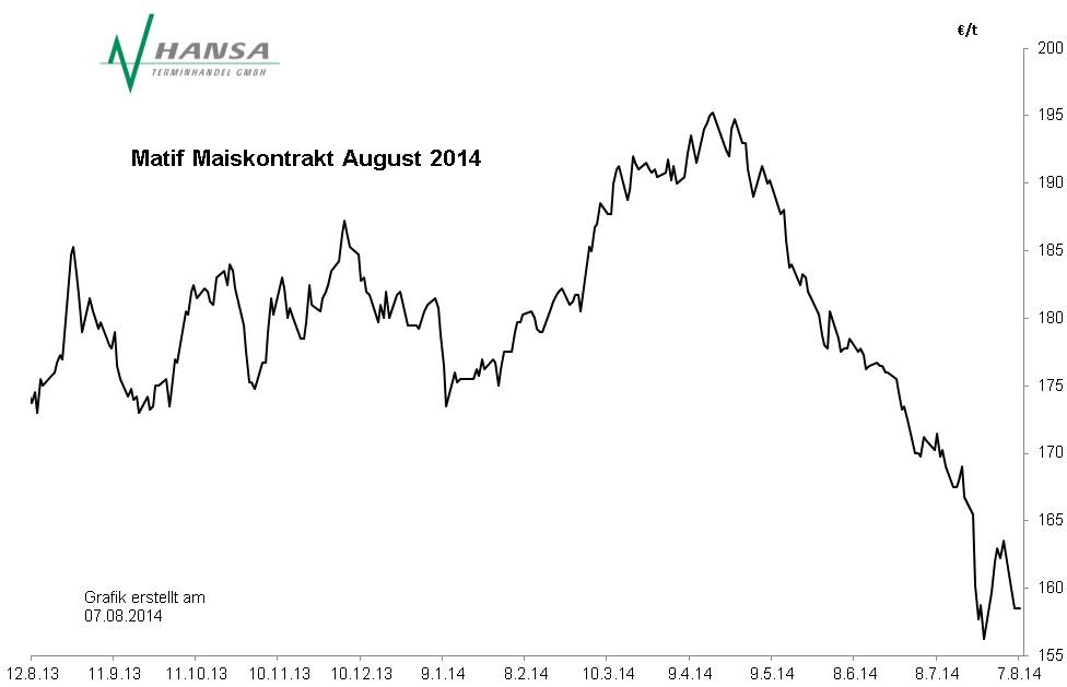 Matif: Mais August 2014