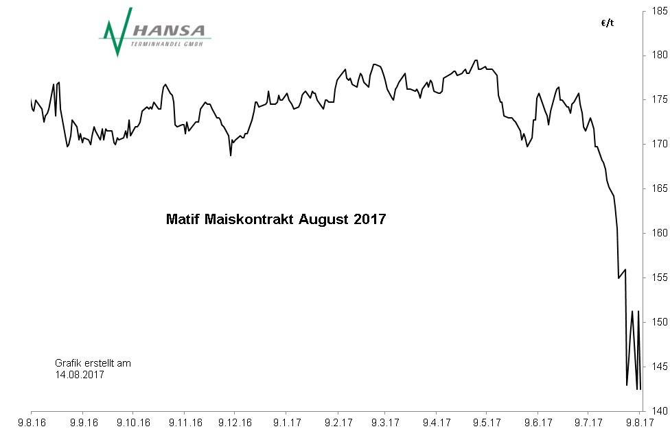 Matif: Mais August 2017