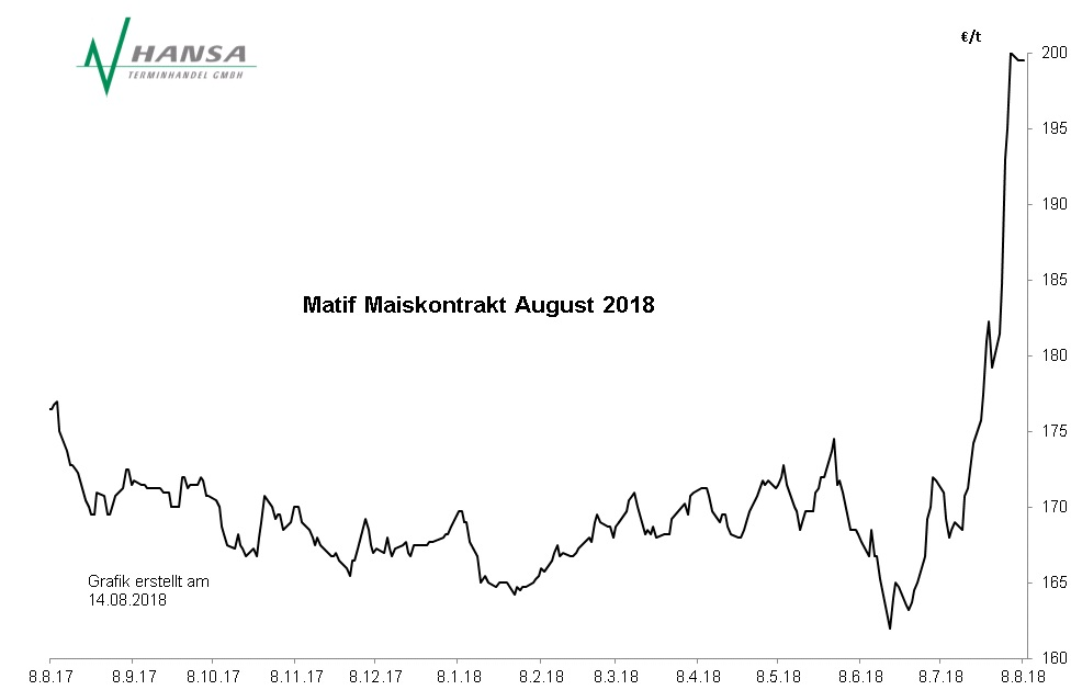 Matif: Mais August 2018