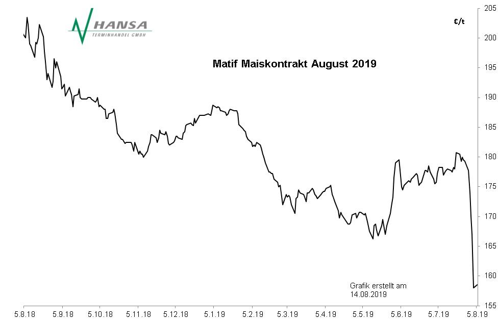 Matif: Mais August 2019
