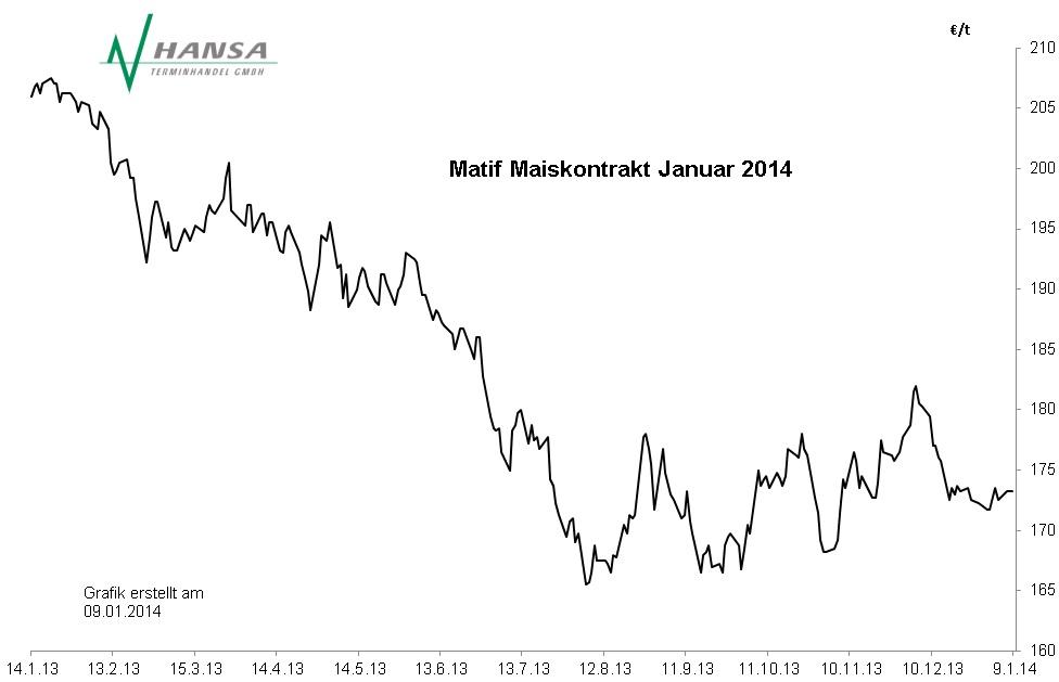 Matif: Mais Januar 2014