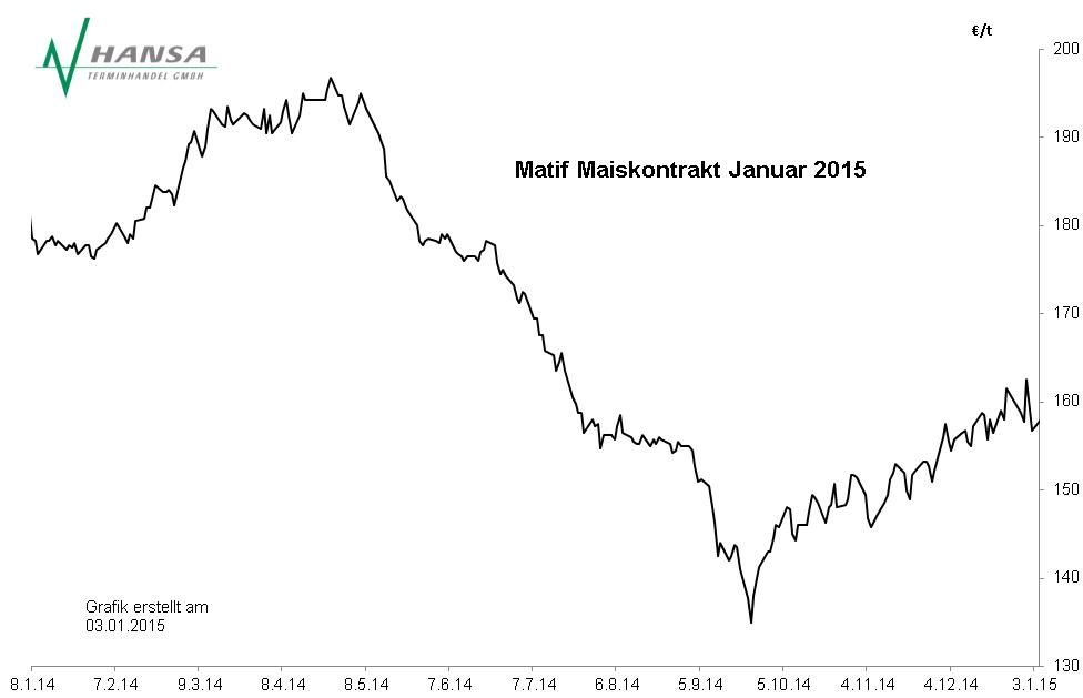 Matif: Mais Januar 2015