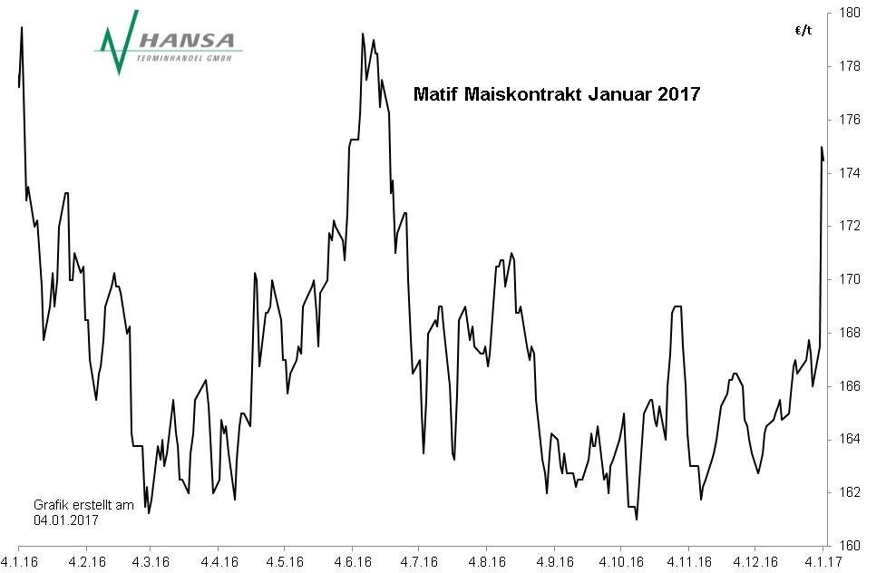 Matif: Mais Januar 2017