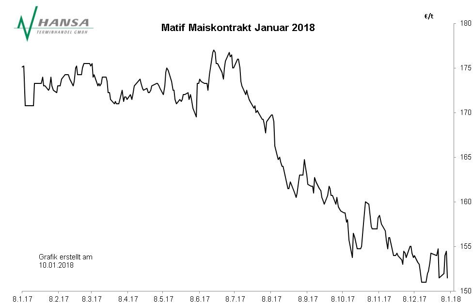 Matif: Mais Januar 2018