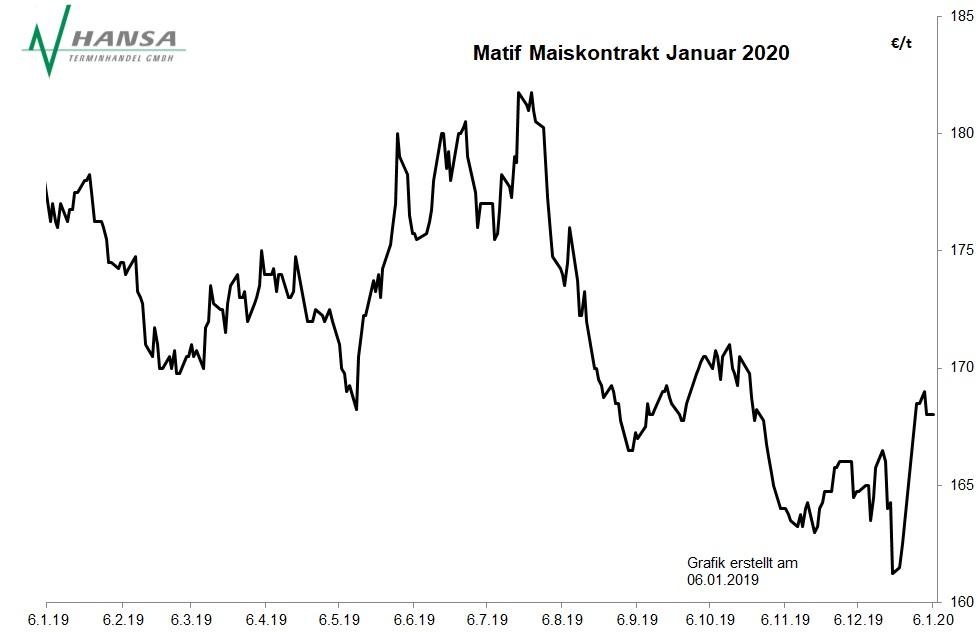 Matif: Mais Januar 2020