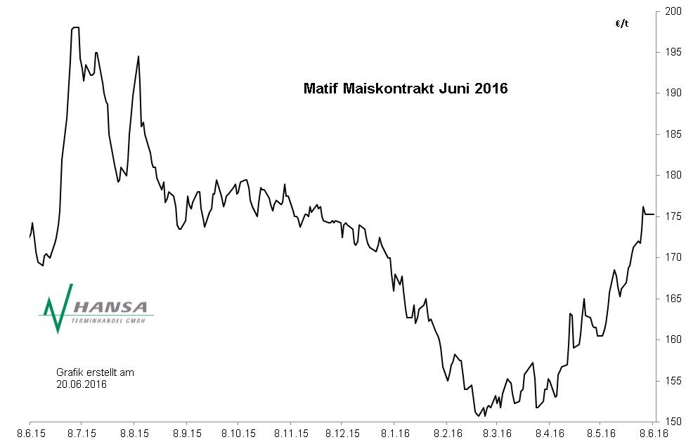 Matif: Mais Juni 2016
