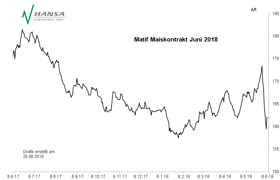 Matif: Mais Juni 2018