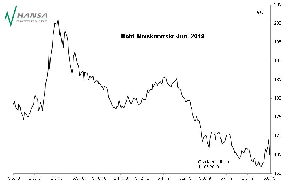 Matif: Mais Juni 2019