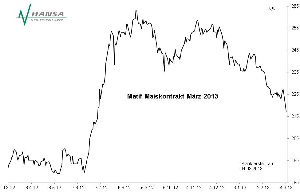 Matif: Mais März 2013