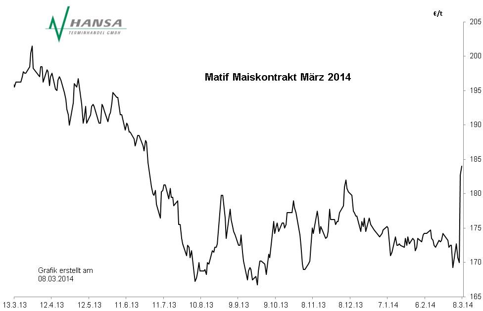 Matif: Mais März 2014