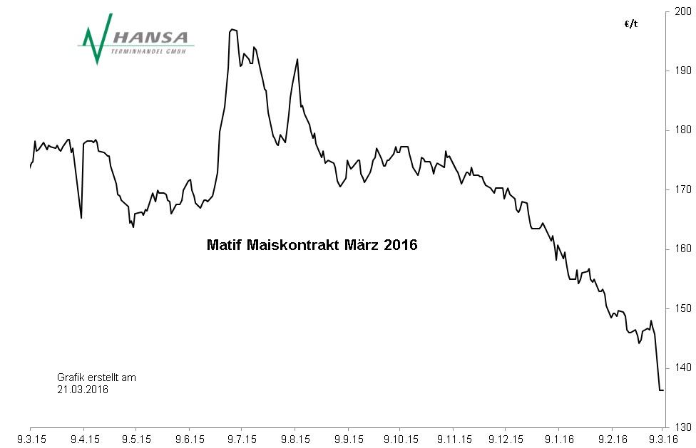 Matif: Mais März 2016