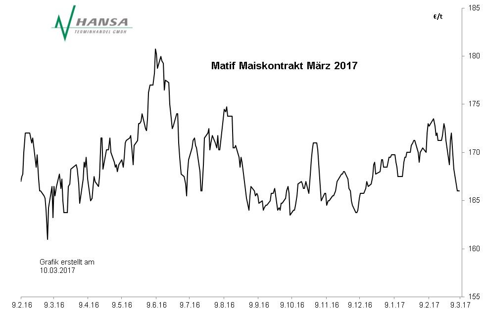 Matif: Mais März 2017