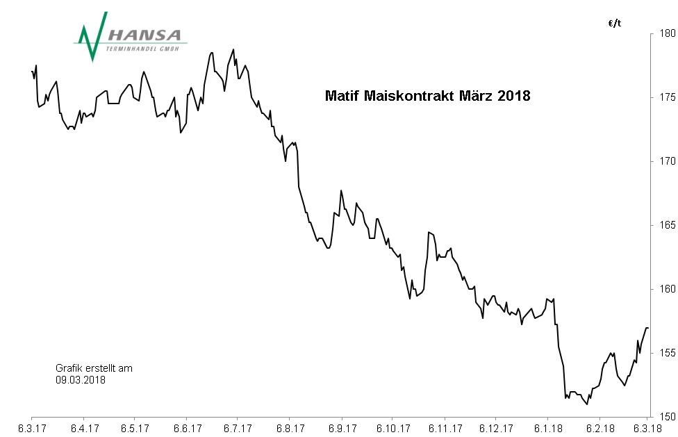 Matif: Mais März 2018