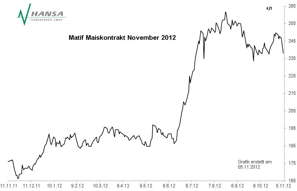 Matif: Mais November 2012