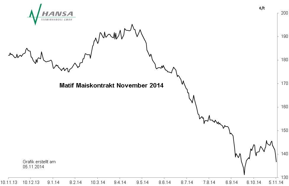 Matif: Mais November 2014
