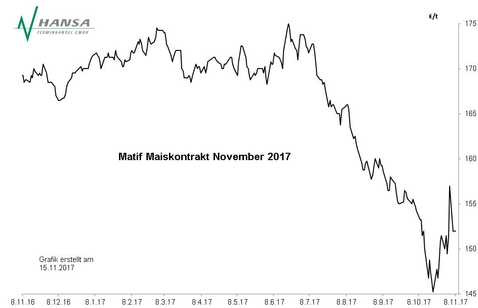 Matif: Mais November 2017