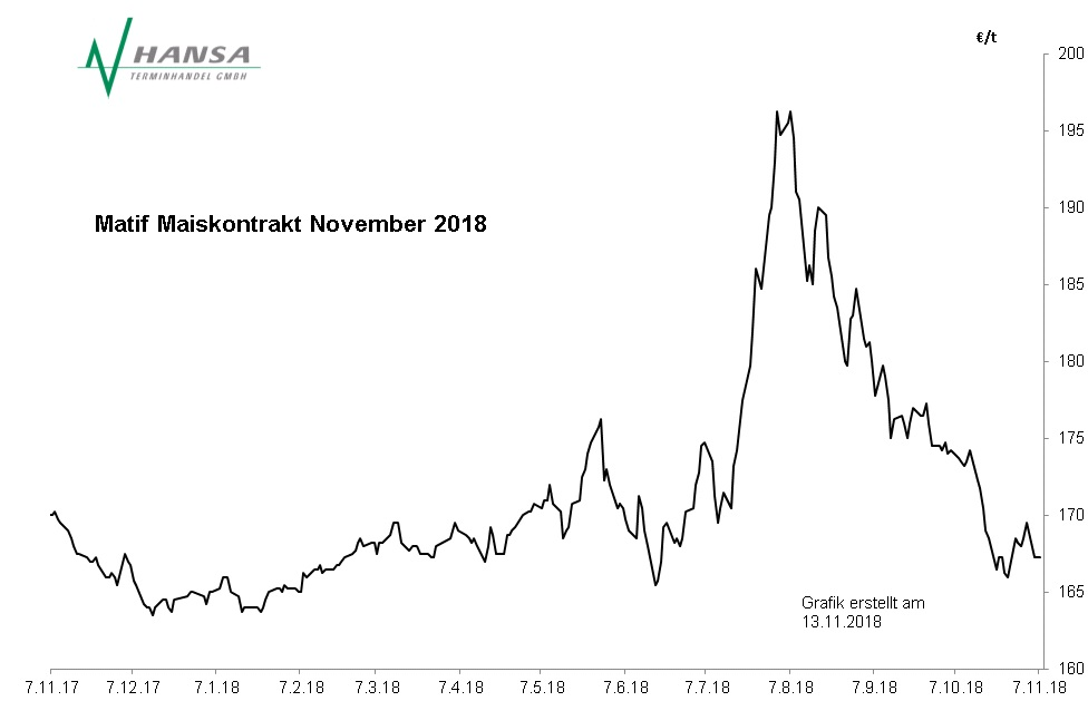 Matif: Mais November 2018