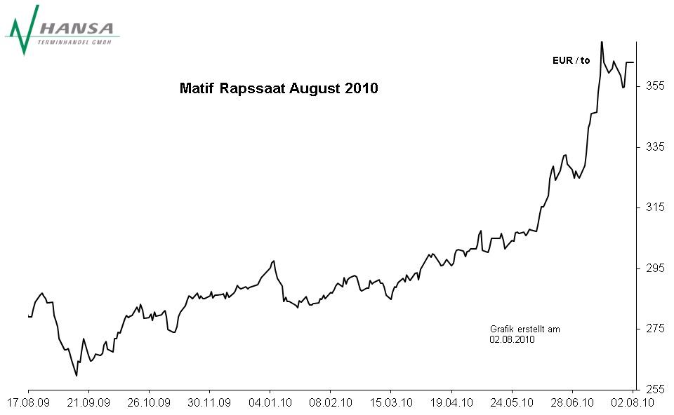 Matif: Rapssaat August 2010
