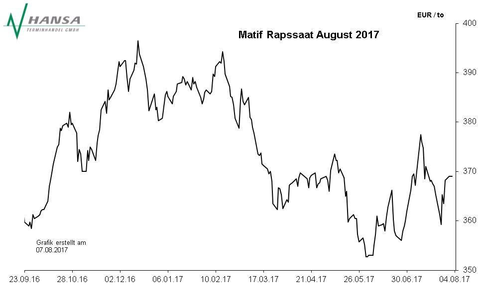 Matif: Rapssaat August 2017