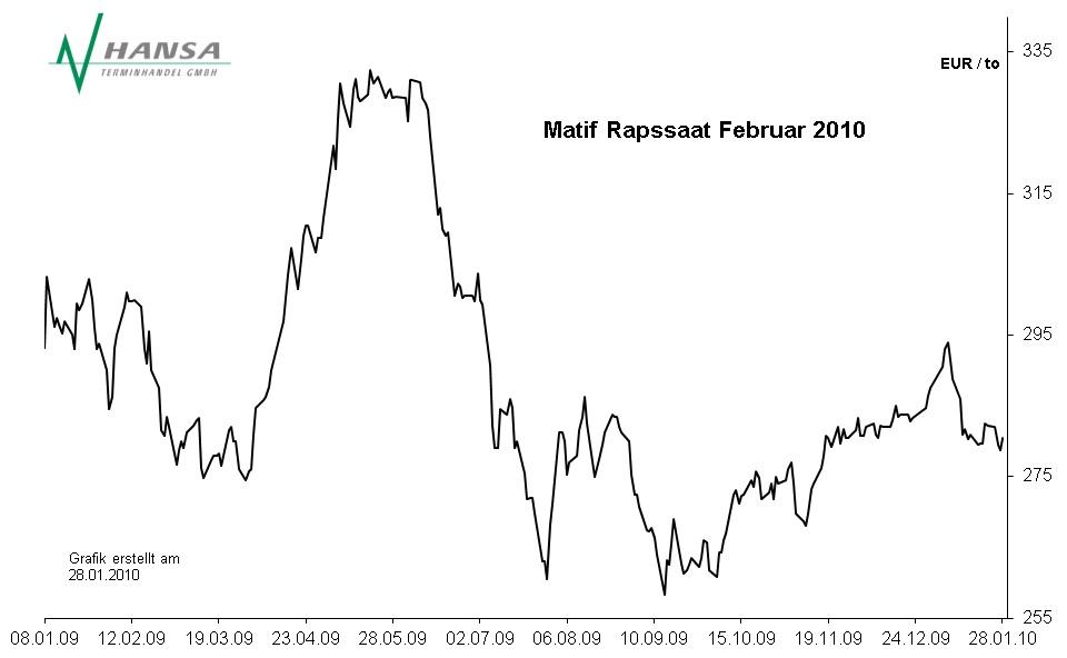 Matif: Rapssaat Februar 2010