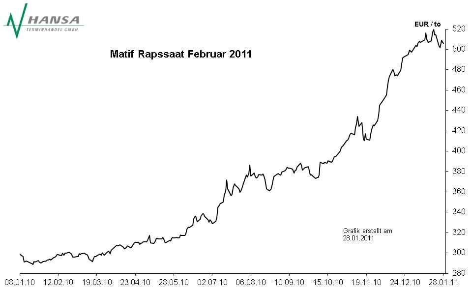 Matif: Rapssaat Februar 2011