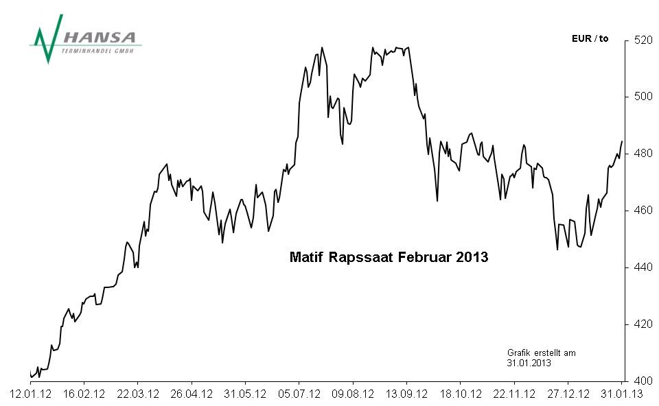 Matif: Rapssaat Februar 2013