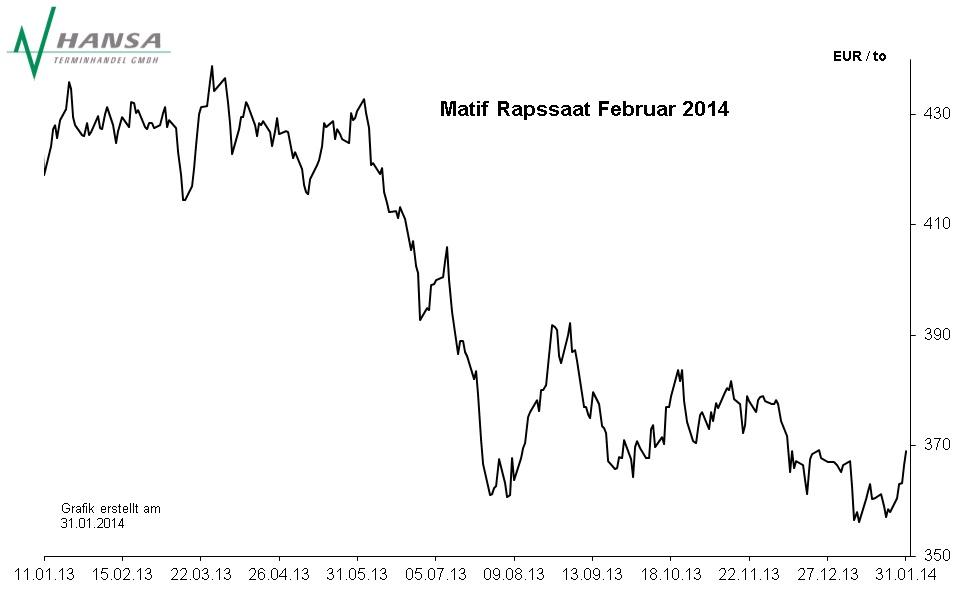 Matif: Rapssaat Februar 2014