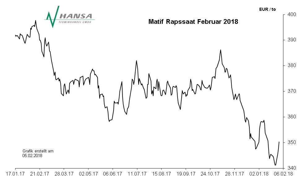 Matif: Rapssaat Februar 2018