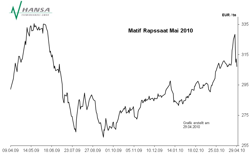 Matif: Rapssaat Mai 2010