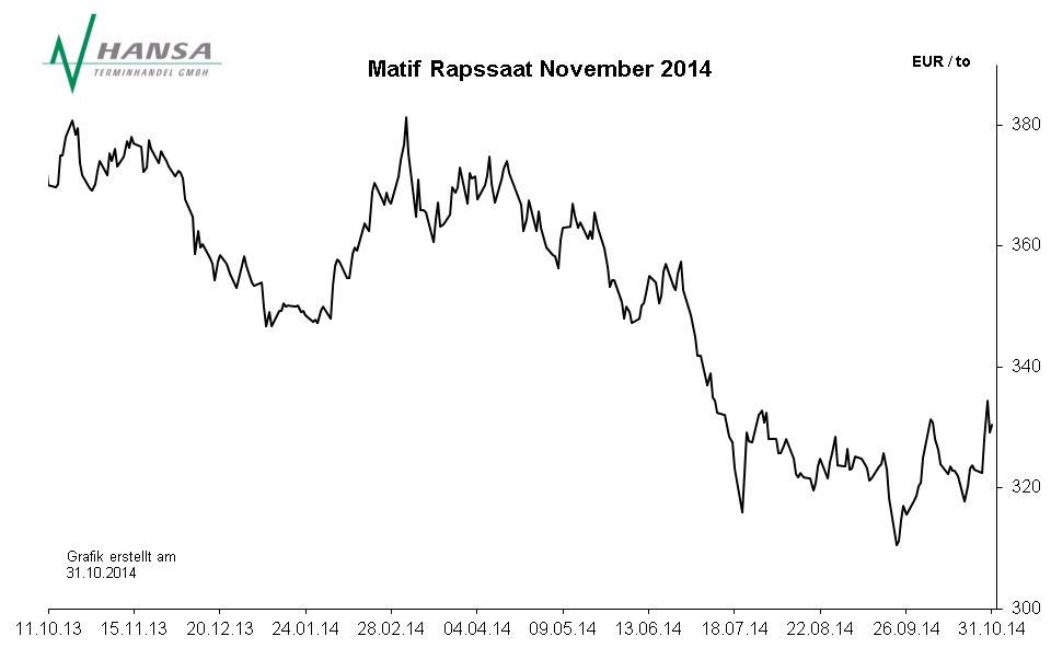 Matif: Rapssaat November 2014