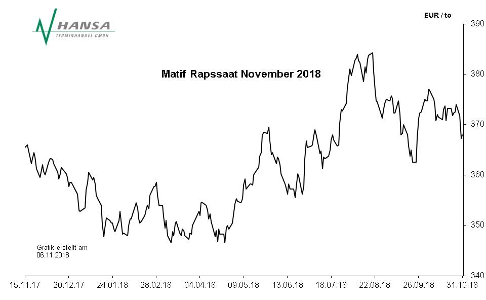 Matif: Rapssaat November 2018