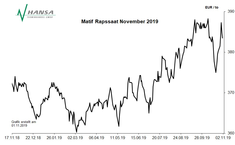 Matif: Rapssaat November 2019