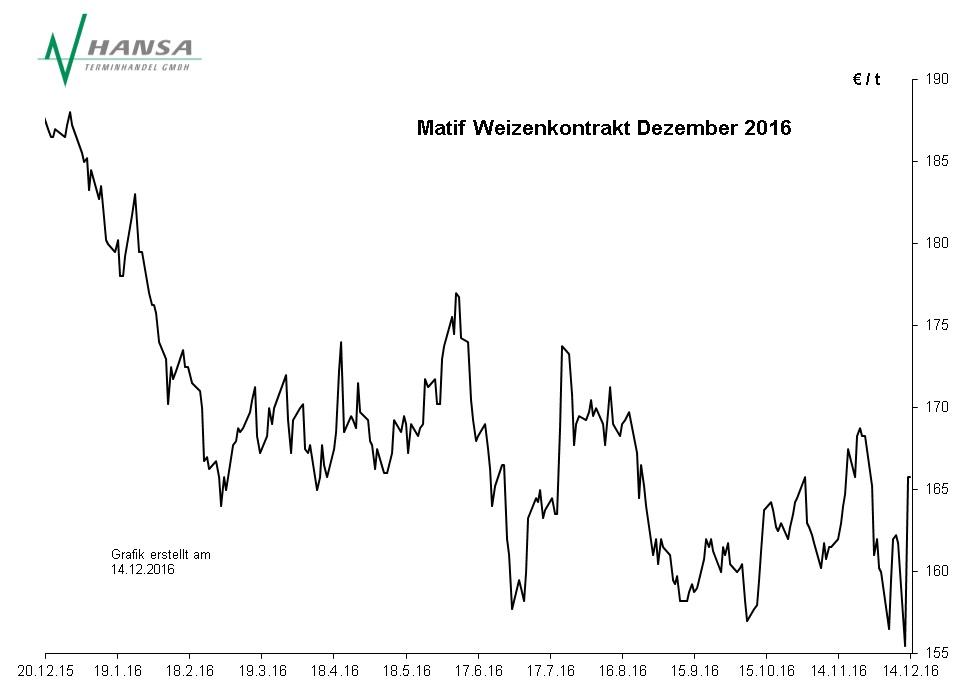Matif: Milling Wheat Nr. 2 Dezember 2016