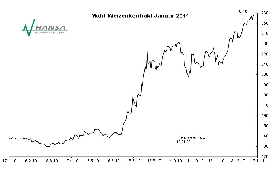 Matif: Milling Wheat Nr. 2 Januar 2011