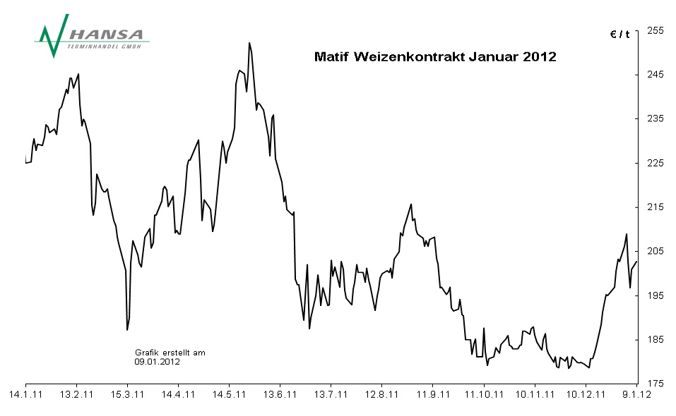 Matif: Milling Wheat Nr. 2 Januar 2012