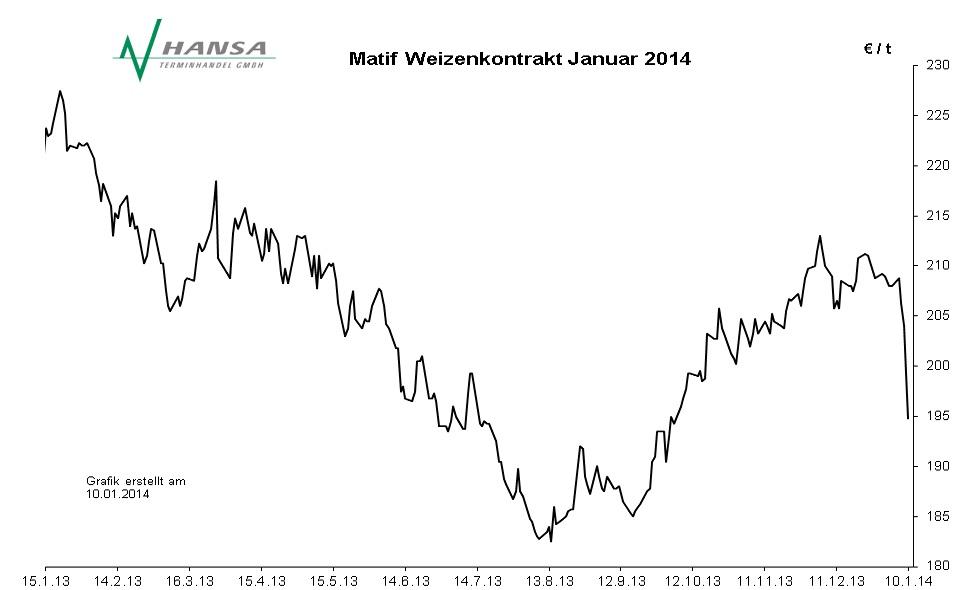 Matif: Milling Wheat Nr. 2 Januar 2014
