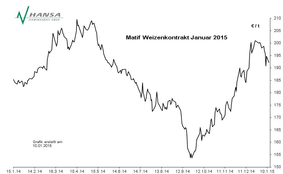 Matif: Milling Wheat Nr. 2 Januar 2015