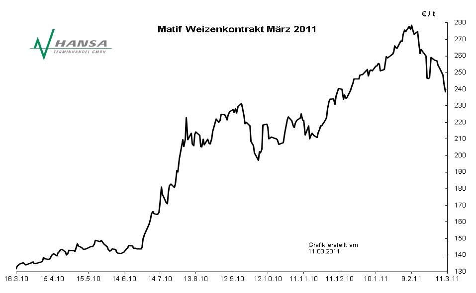 Matif: Milling Wheat Nr. 2 März 2011