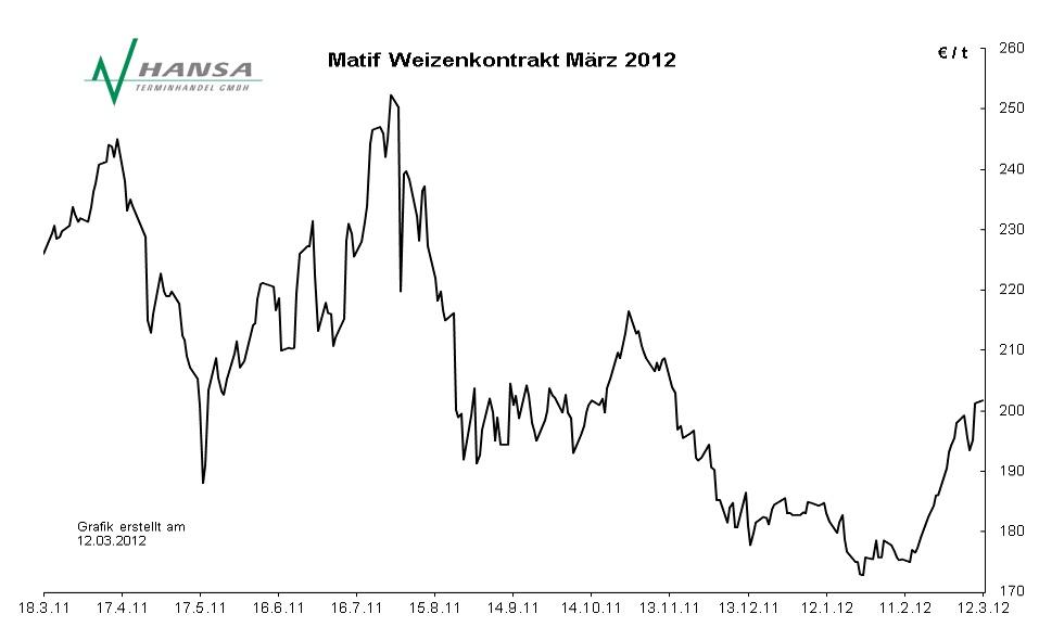 Matif: Milling Wheat Nr. 2 März 2012