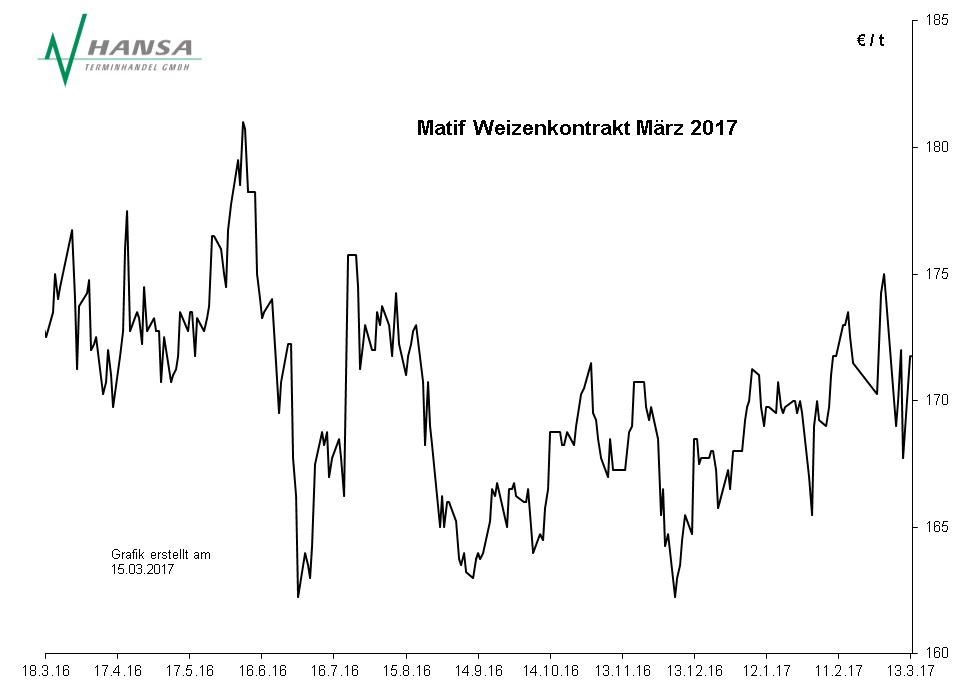 Matif: Milling Wheat Nr. 2 März 2017