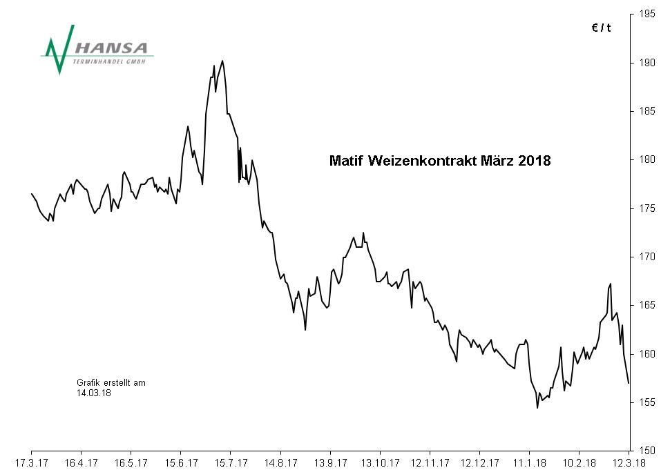 Matif: Milling Wheat Nr. 2 März 2018