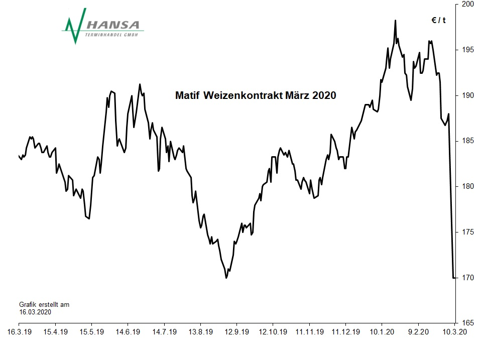 Matif: Milling Wheat Nr. 2 März 2020
