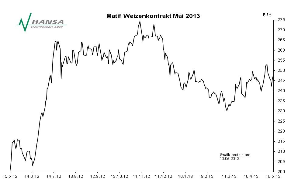 Matif: Milling Wheat Nr. 2 Mai 2013