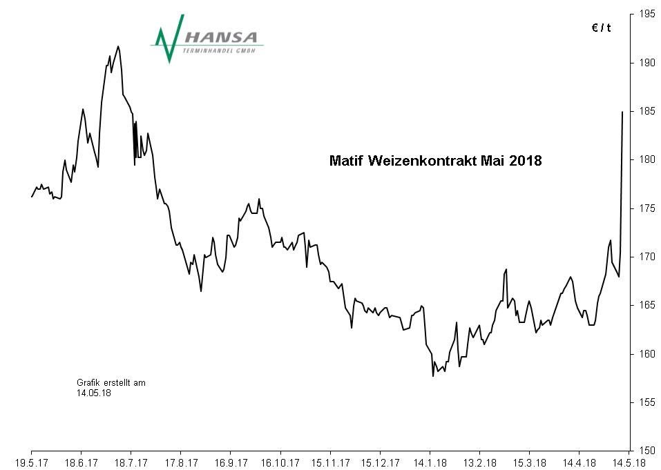 Matif: Milling Wheat Nr. 2 Mai 2018