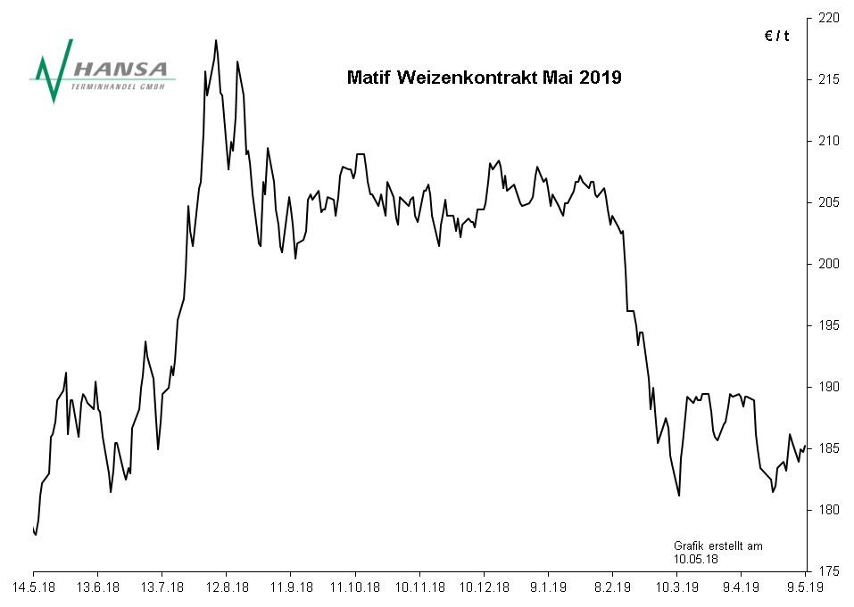 Matif: Milling Wheat Nr. 2 März 2019